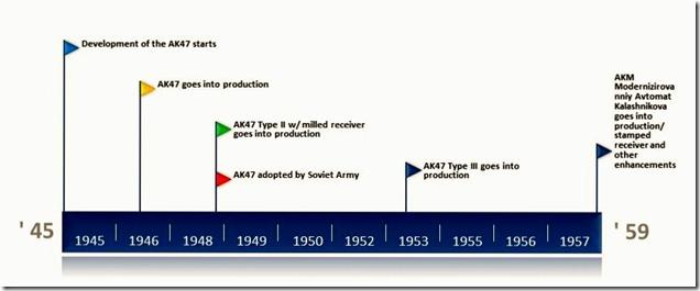 AK Time line