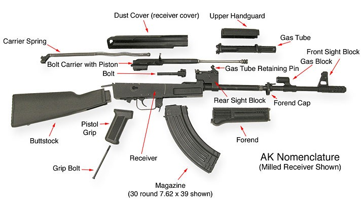 Modernization Of The Ak47 on bolt schematic diagram