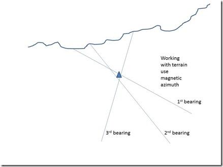 Illustration Terrain to Map
