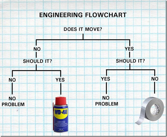 00engineeringflowchart