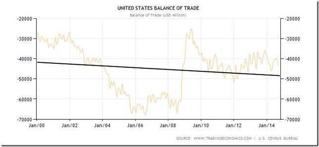 united-states-balance-of-trade
