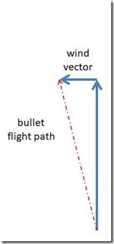 wind vector (2)